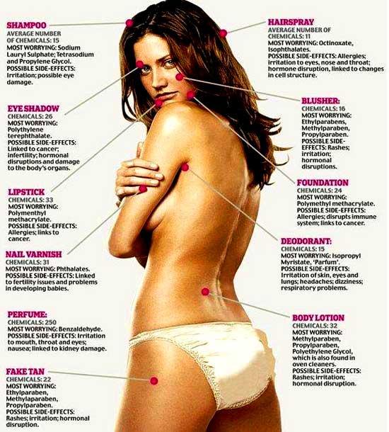 dåliga ingredienser i skönhetsprodukter